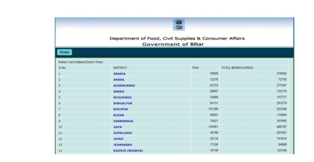 Bihar Ration Card online list