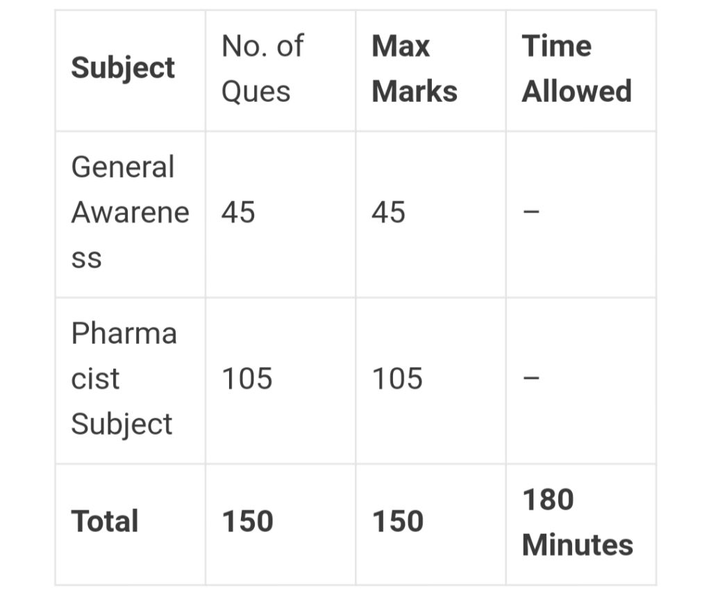 RSMSSB Pharmacist Exam Pattern 2019-20