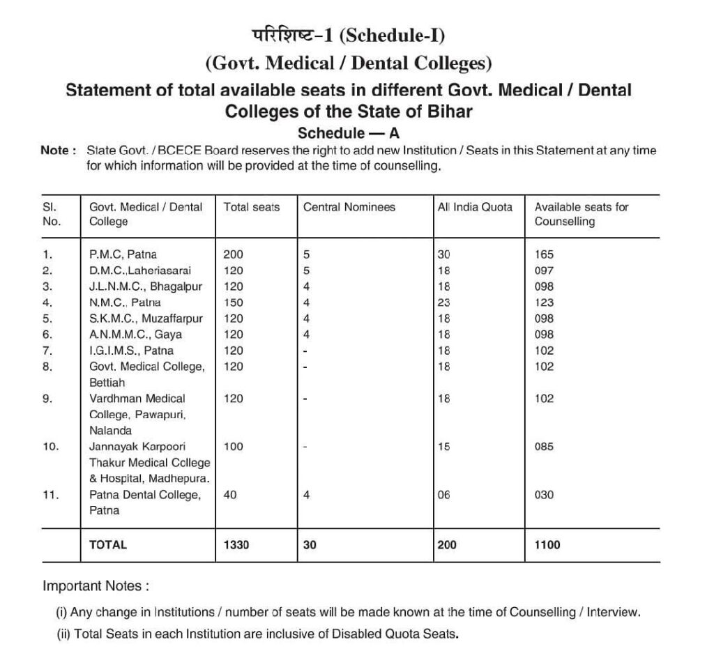 Bihar state government seat matrix 2020-21